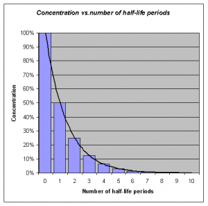 Graph showing Medication concentration over time demonstrates half-life.