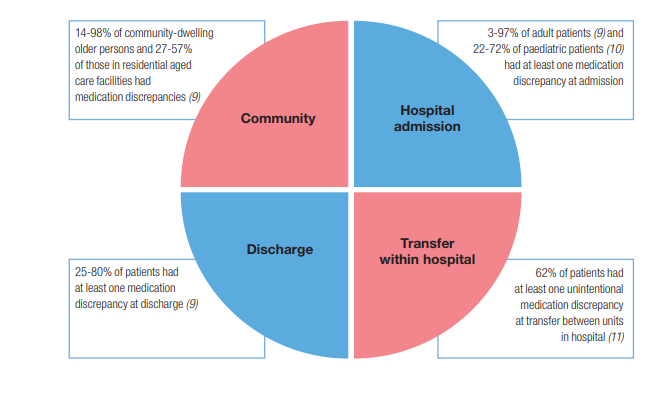 Pie chart, showing medication discrepancies at various transitions of care