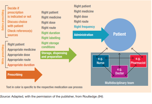 Image of workflow showing patient at center of prescribing partnership model