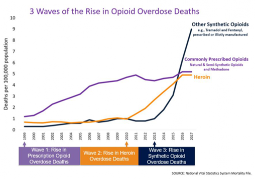 Graph showing three waves of opioid overdose deaths
